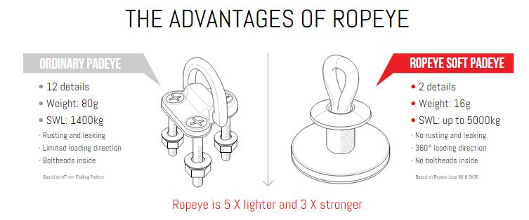 ropeye-advantages