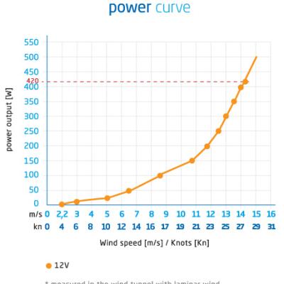 Silent Wind Efficiency graph
